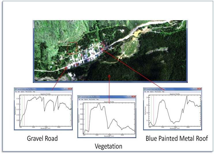 hyperspectral image analysis example