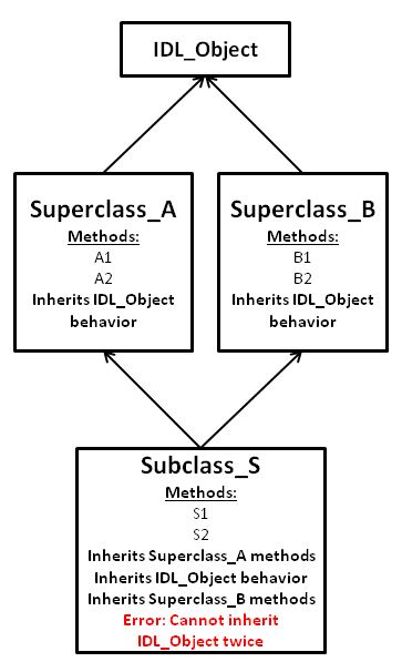 beware of the diamond relationship  the danger of multiple class    this can be called a diamond relationship because of the diamond that it makes in a class diagram