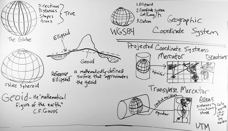 Basics of Map Coordinate Systems - Harris Geospatial Solutions