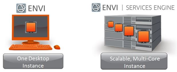 Scalable, Multi-Core ENVI Services Engine