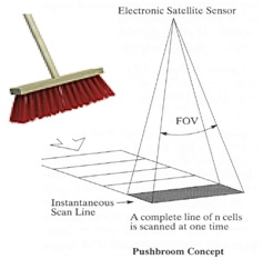 Push Broom Sensor