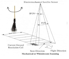 Whisk Broom Sensor