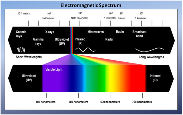 "Electromagnetic Spectrum, Zami, Zuly.""The Electromagnetic Spectrum"