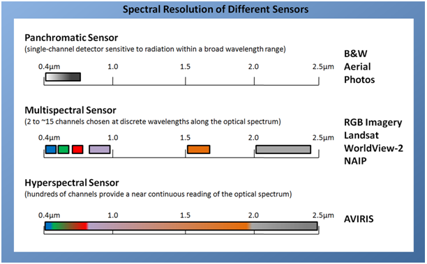 Spectral Resolution of Different Sensors
